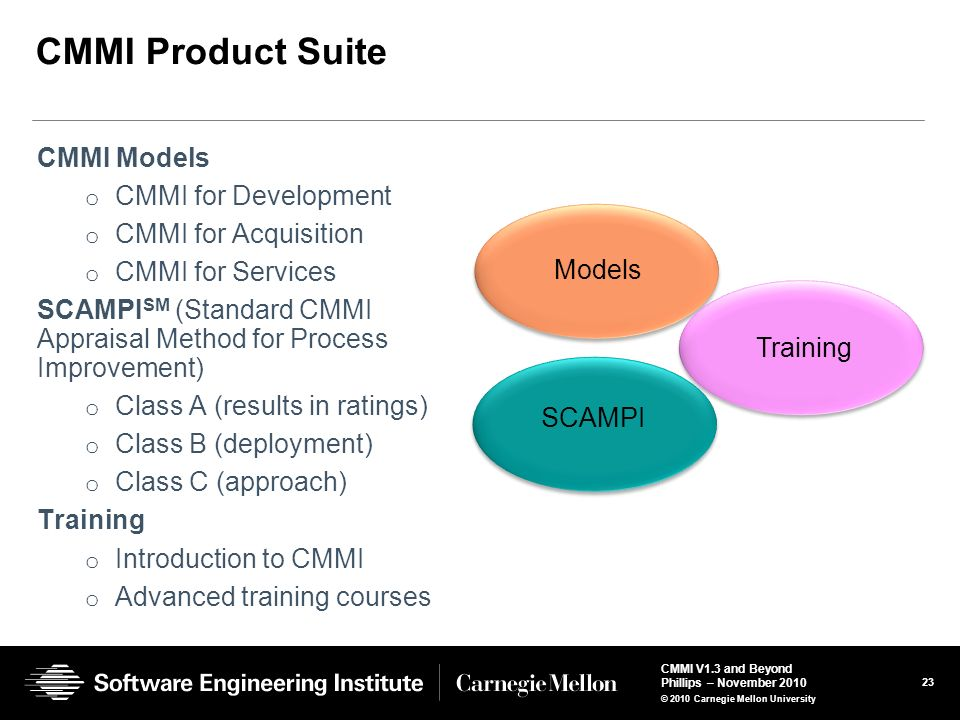 CMMI Product Suite CMMI Models CMMI for Development