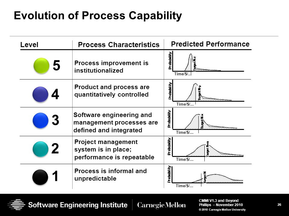 Evolution of Process Capability