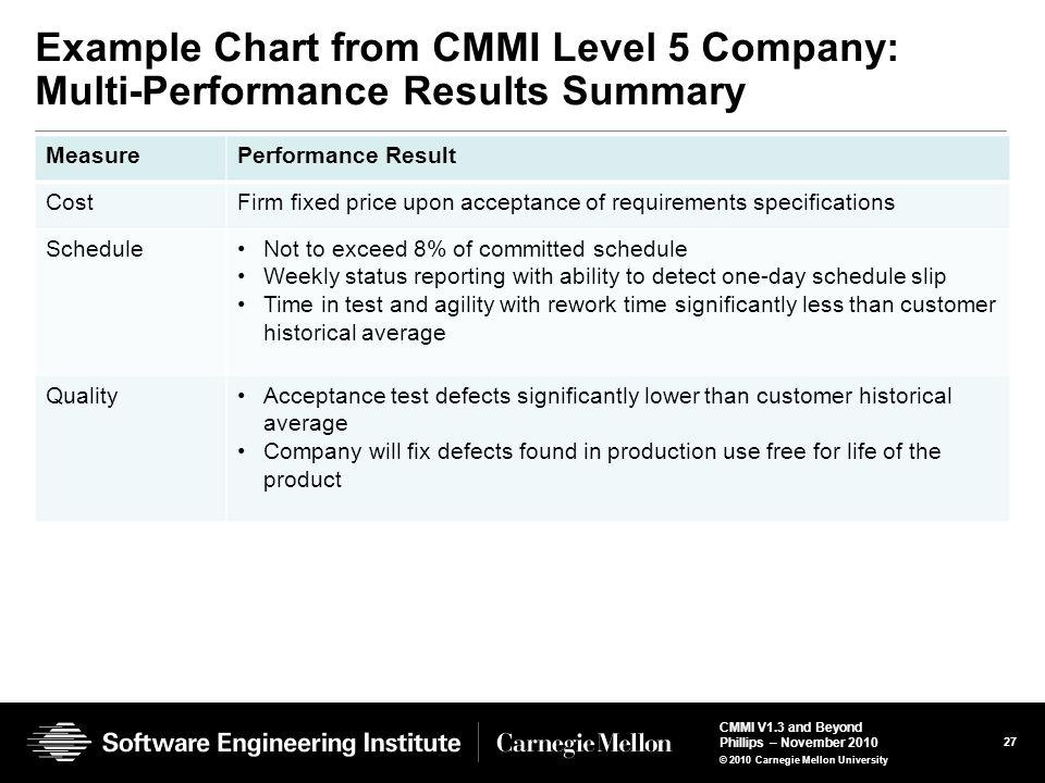 Example Chart from CMMI Level 5 Company: Multi-Performance Results Summary
