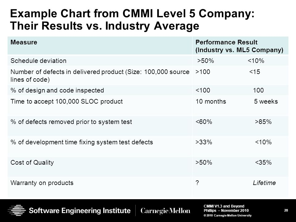 Example Chart from CMMI Level 5 Company: Their Results vs