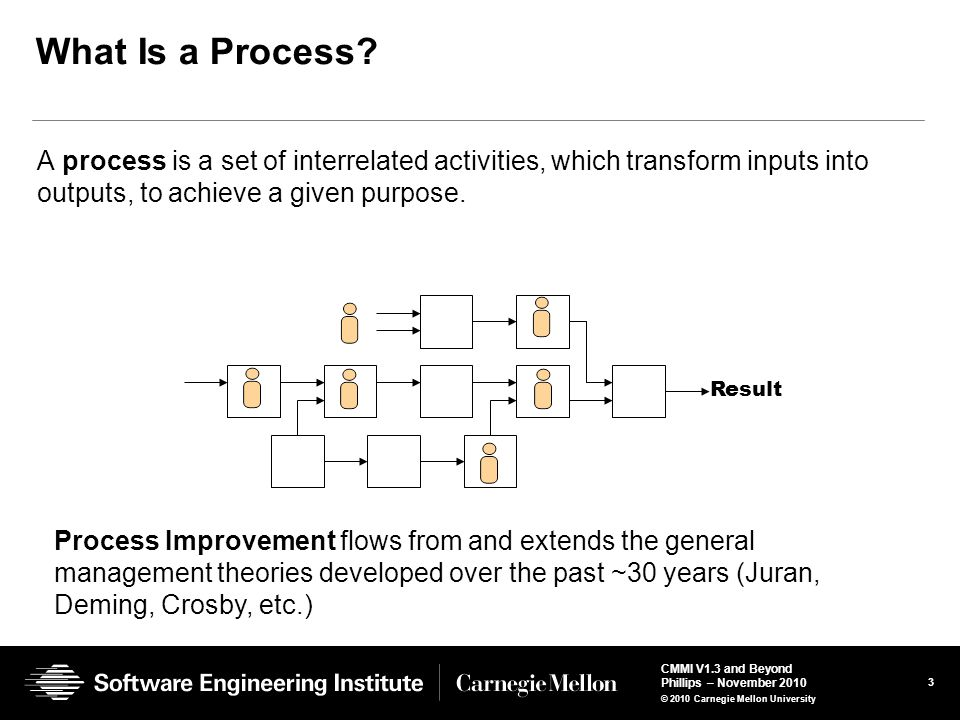 What Is a Process A process is a set of interrelated activities, which transform inputs into outputs, to achieve a given purpose.
