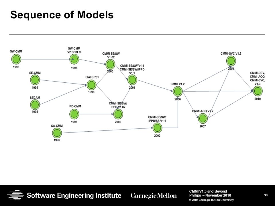 Sequence of Models 41
