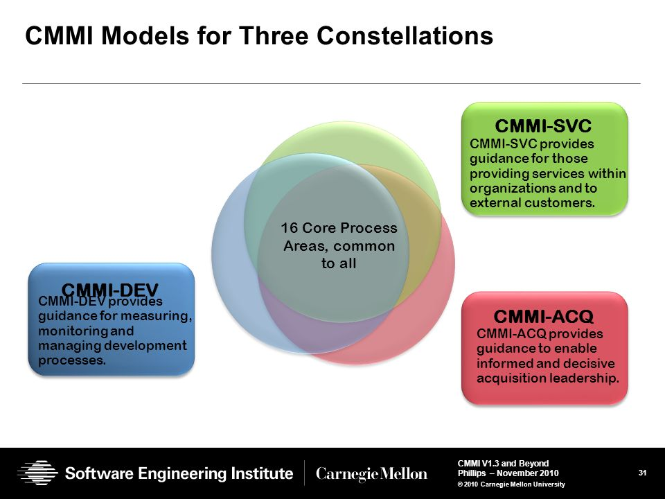 CMMI Models for Three Constellations
