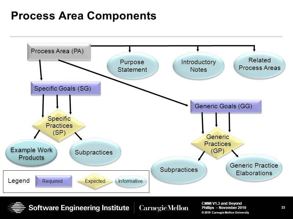 Process Area Components