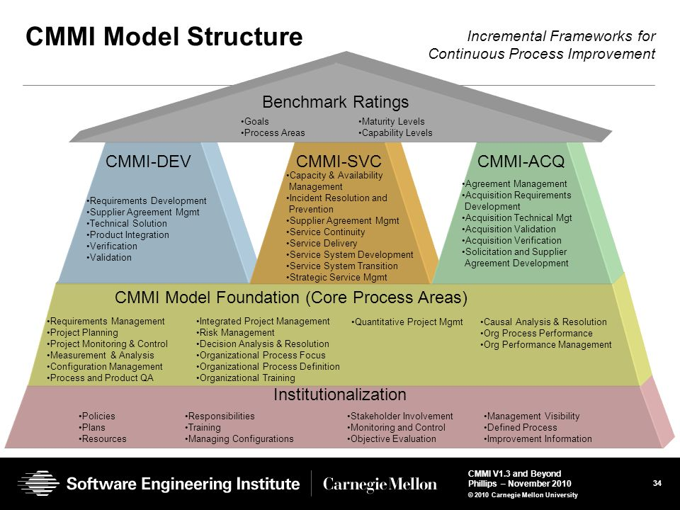 CMMI Model Structure Benchmark Ratings CMMI-DEV CMMI-SVC CMMI-ACQ