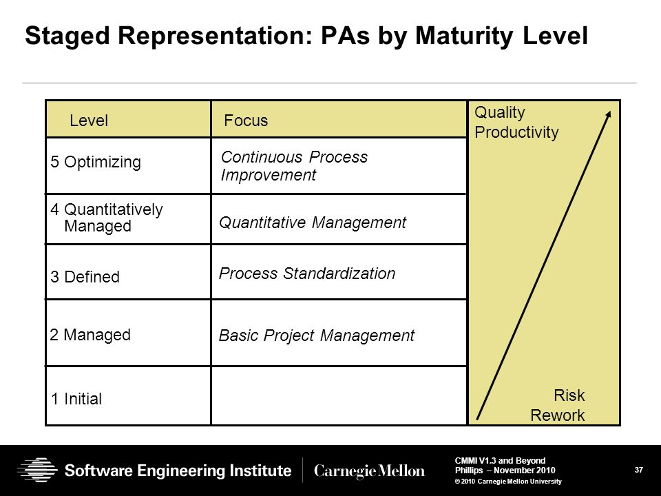 Staged Representation: PAs by Maturity Level