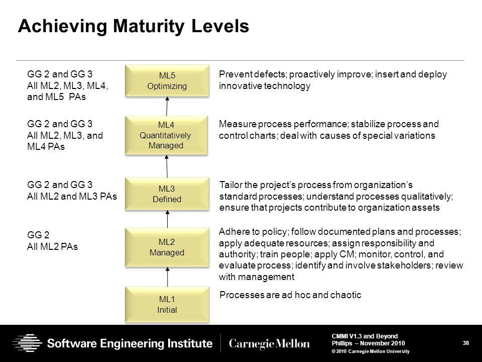 Achieving Maturity Levels