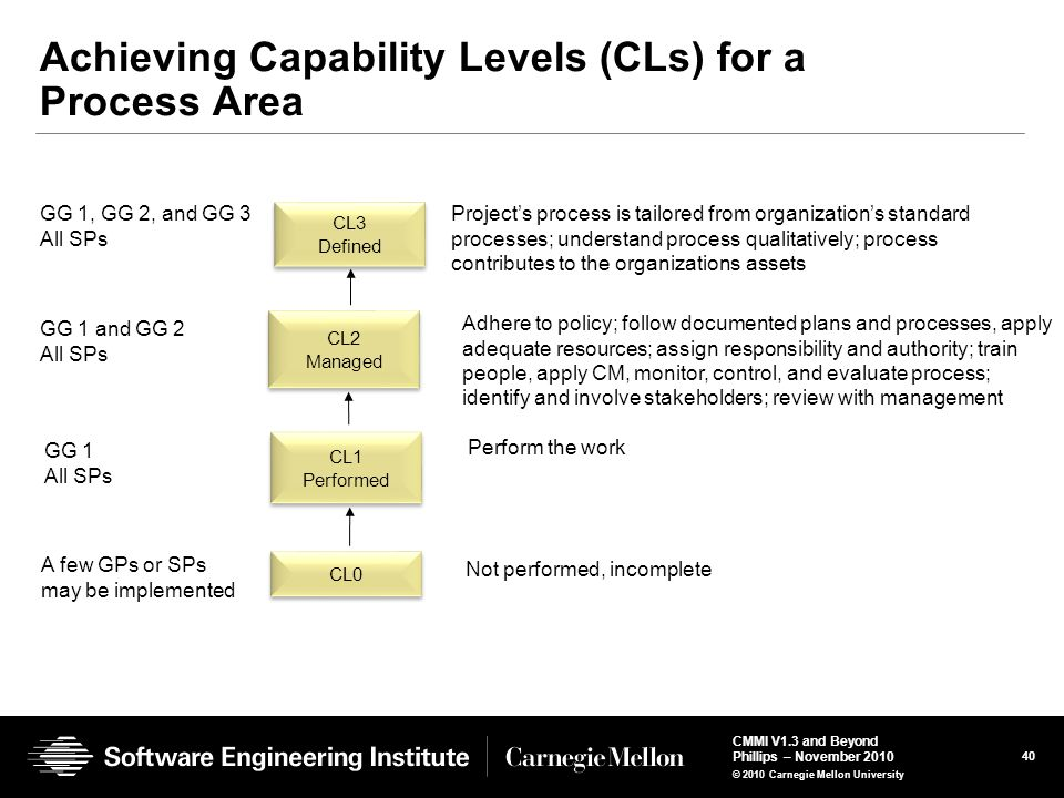 Achieving Capability Levels (CLs) for a Process Area