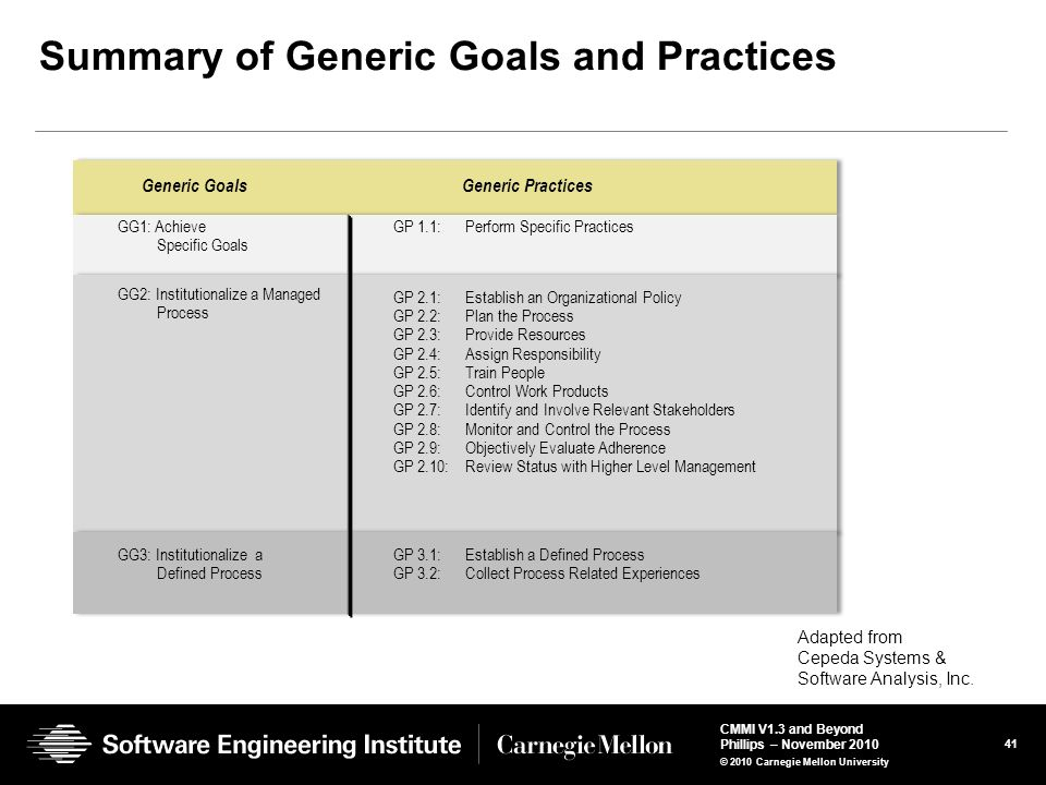 Summary of Generic Goals and Practices