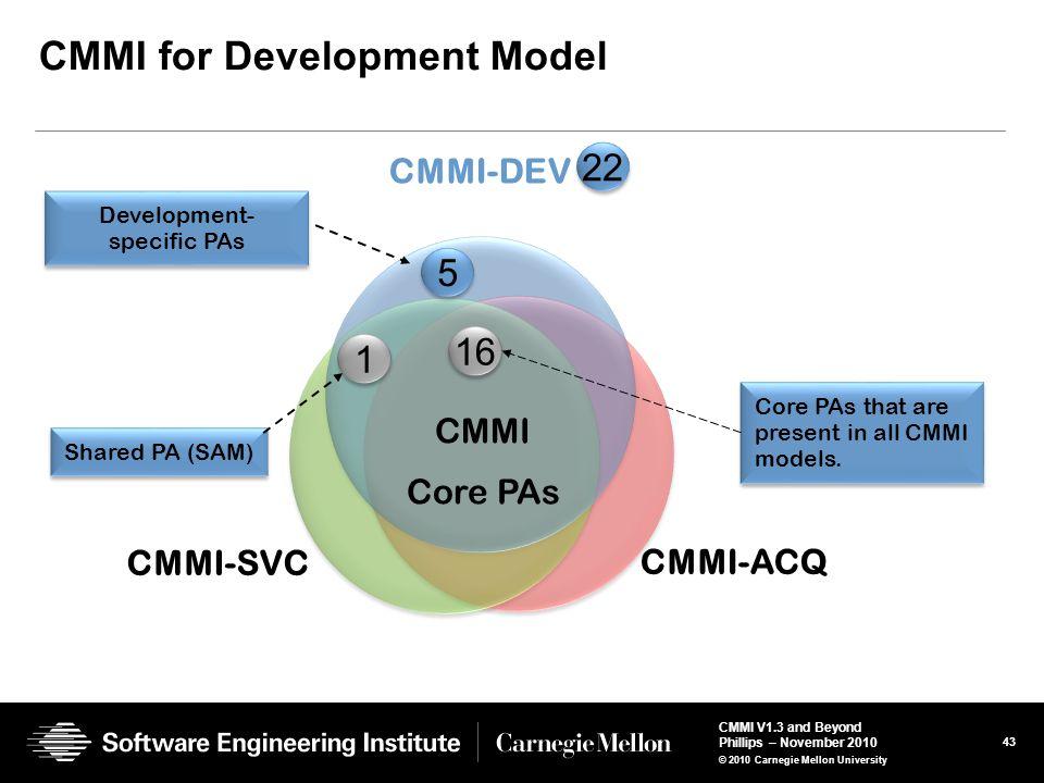 CMMI for Development Model