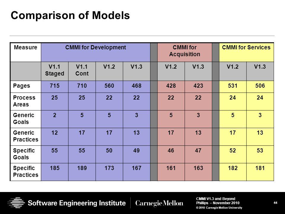 Comparison of Models Measure CMMI for Development CMMI for Acquisition