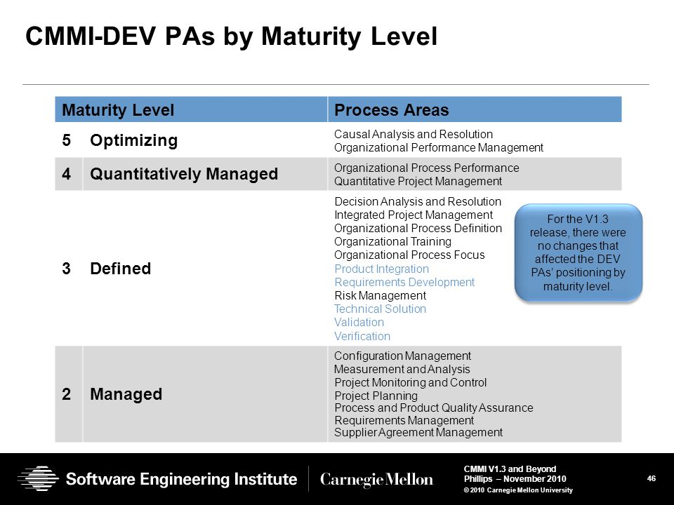 CMMI-DEV PAs by Maturity Level