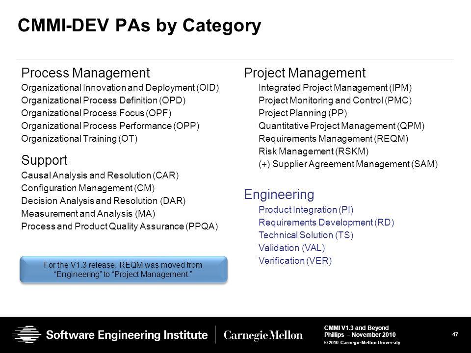 CMMI-DEV PAs by Category