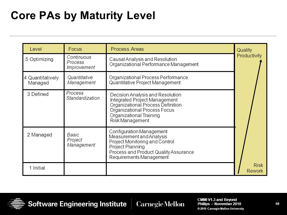 Core PAs by Maturity Level