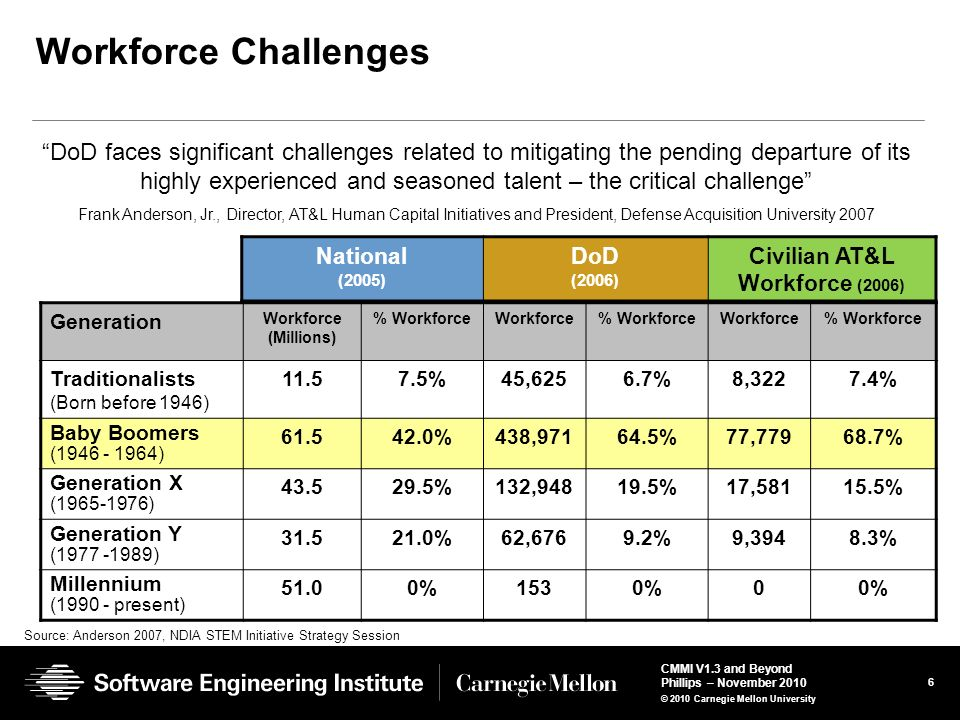 Civilian AT&L Workforce (2006)