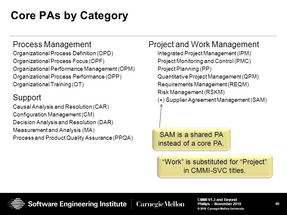 Core PAs by Category Process Management Support