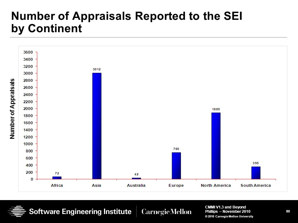 Number of Appraisals Reported to the SEI by Continent