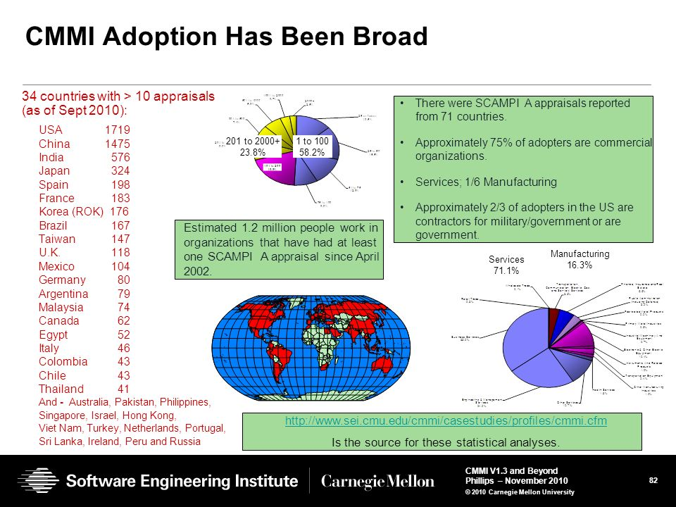 CMMI Adoption Has Been Broad