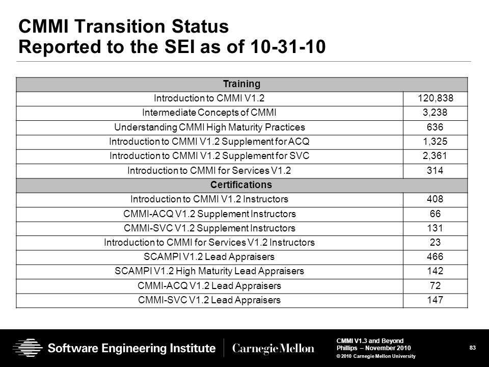 CMMI Transition Status Reported to the SEI as of