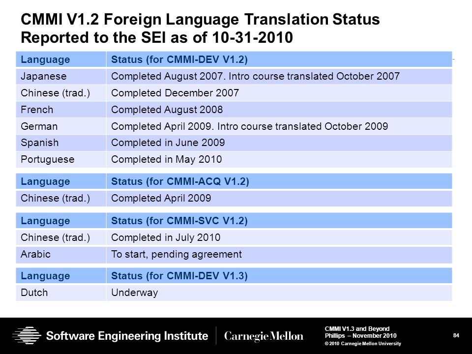 CMMI V1.2 Foreign Language Translation Status Reported to the SEI as of