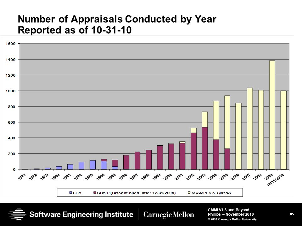 Number of Appraisals Conducted by Year Reported as of 10-31-10