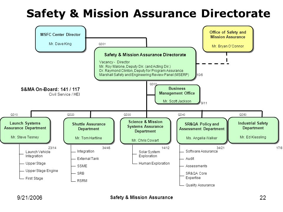 Safety & Mission Assurance Directorate