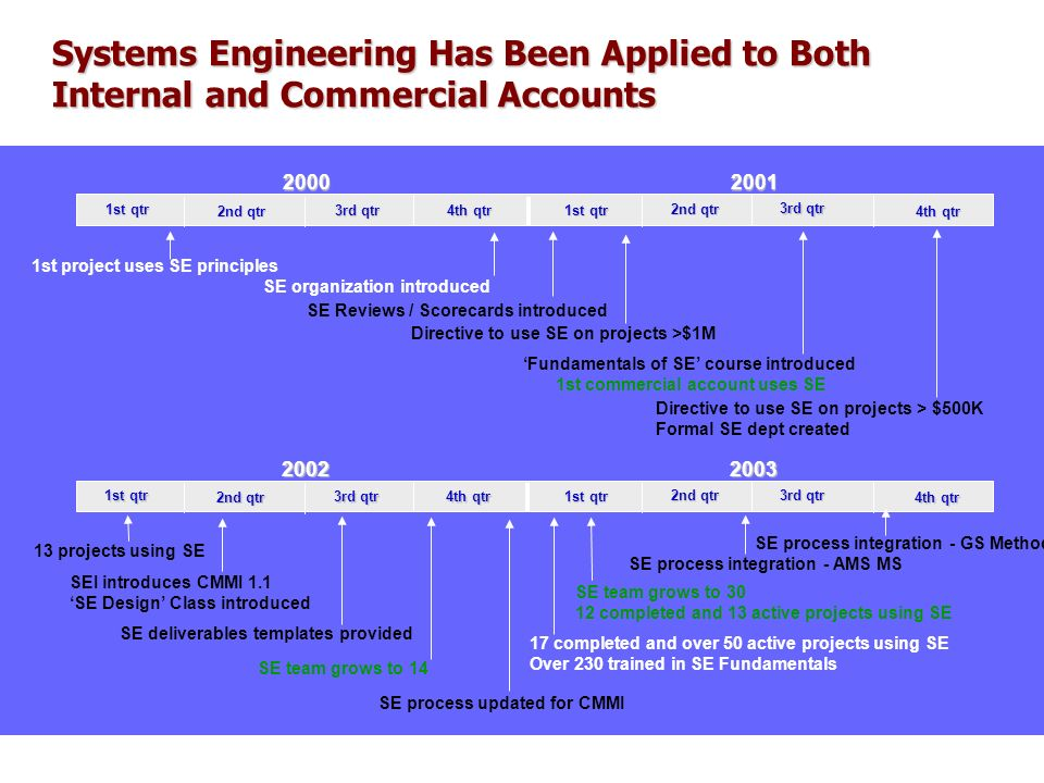 Systems Engineering Has Been Applied to Both Internal and Commercial Accounts