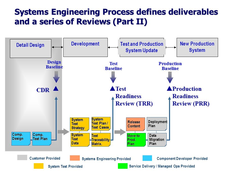 Systems Engineering Process defines deliverables and a series of Reviews (Part II)