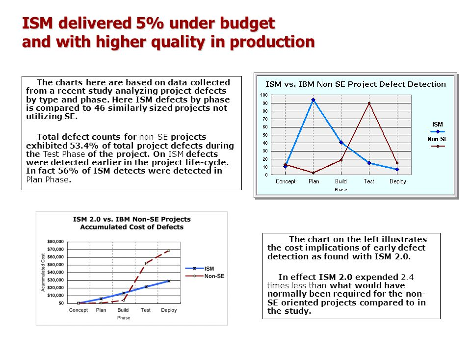 ISM delivered 5% under budget and with higher quality in production
