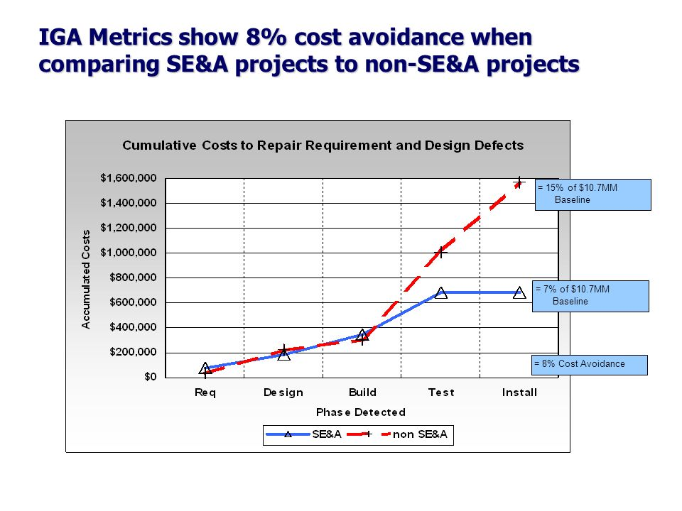 IGA Metrics show 8% cost avoidance when comparing SE&A projects to non-SE&A projects