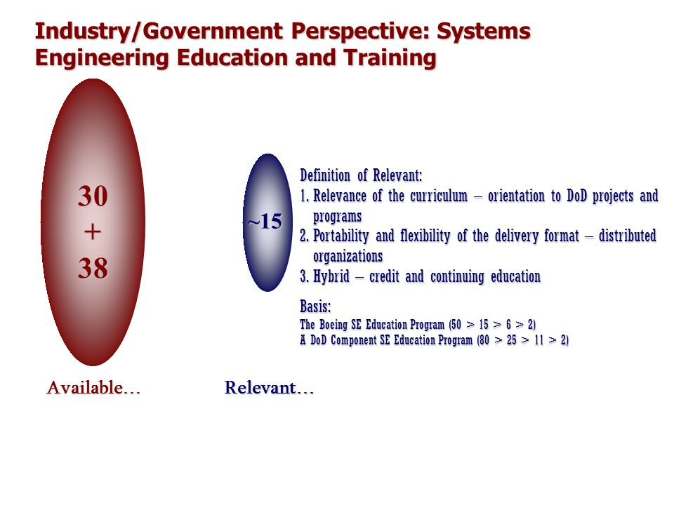 Industry/Government Perspective: Systems Engineering Education and Training