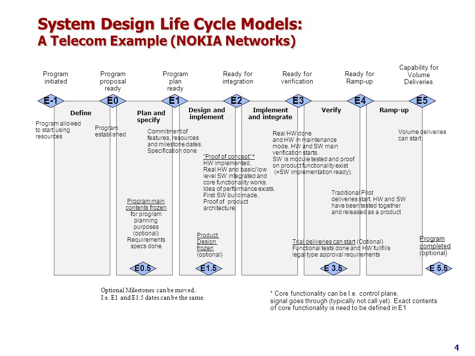 System Design Life Cycle Models: A Telecom Example (NOKIA Networks)
