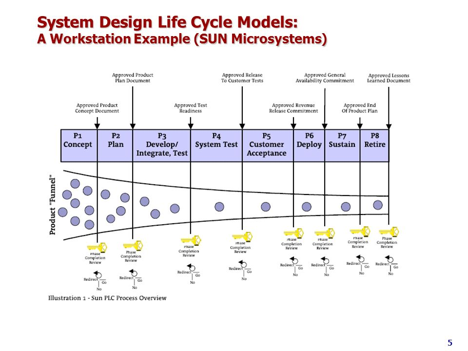 System Design Life Cycle Models: A Workstation Example (SUN Microsystems)