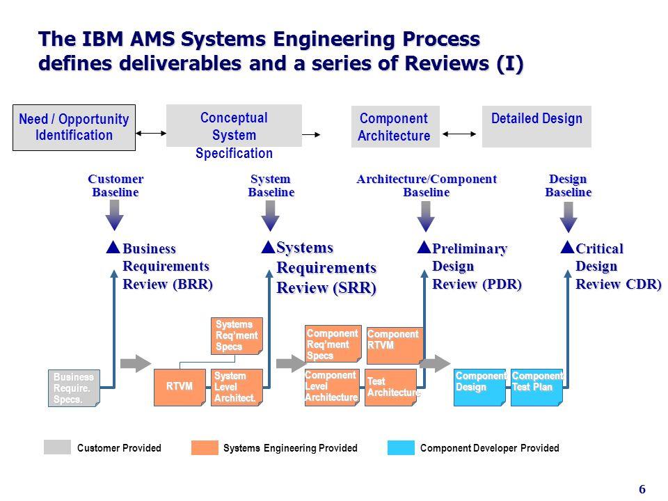 Architecture/Component