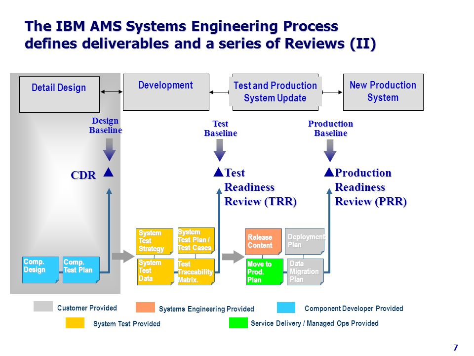 The IBM AMS Systems Engineering Process defines deliverables and a series of Reviews (II)