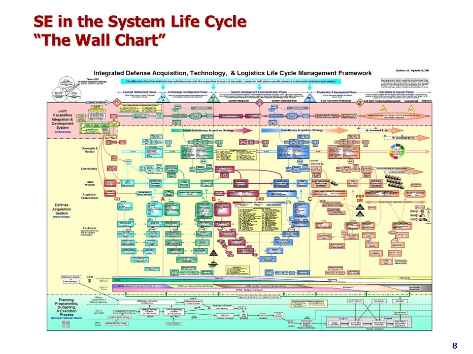 SE in the System Life Cycle The Wall Chart