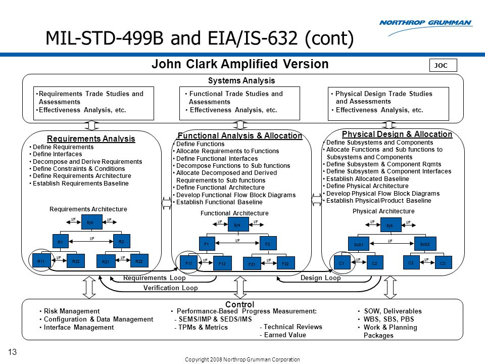 MIL-STD-499B and EIA/IS-632 (cont)