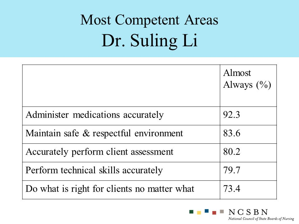 Most Competent Areas Dr. Suling Li
