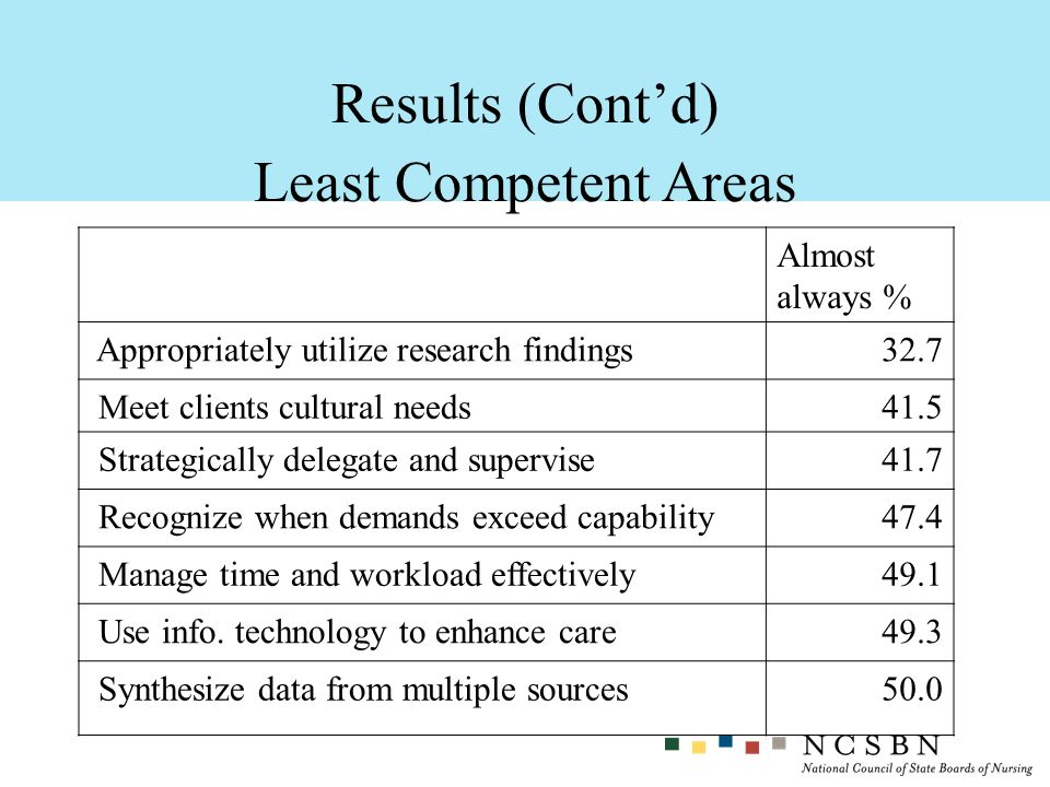 Results (Cont'd) Least Competent Areas Almost always %