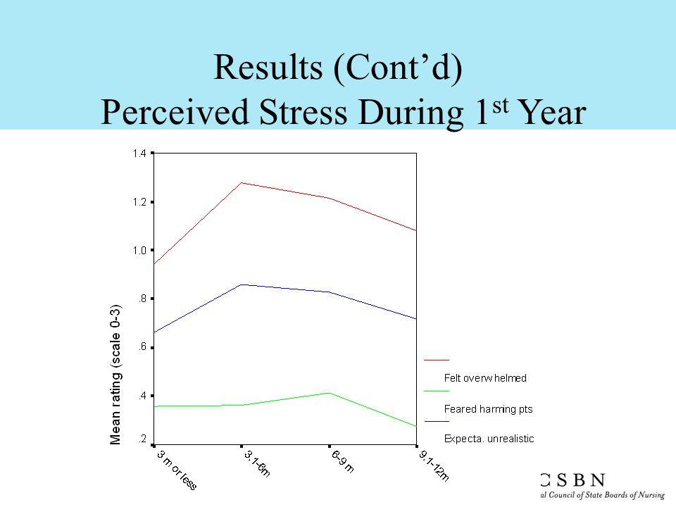 Perceived Stress During 1st Year