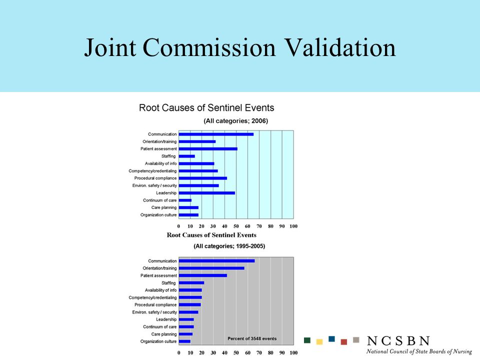 Joint Commission Validation