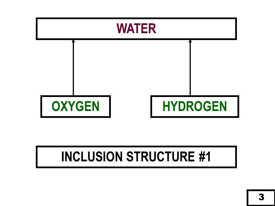 WATER OXYGEN HYDROGEN INCLUSION STRUCTURE #1