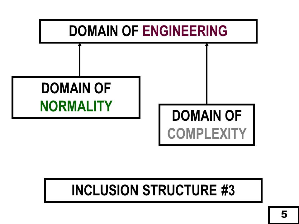 DOMAIN OF ENGINEERING DOMAIN OF NORMALITY DOMAIN OF COMPLEXITY