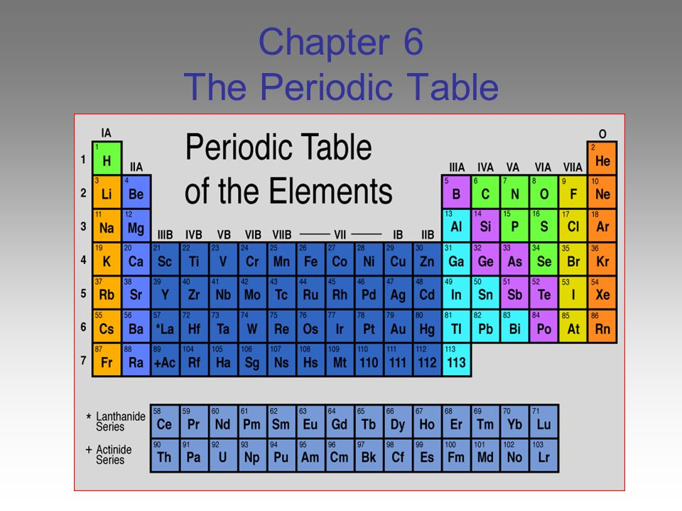 Periodic Table periodic table of elements game 1-36 : Chapter 6 The Periodic Table - ppt video online download