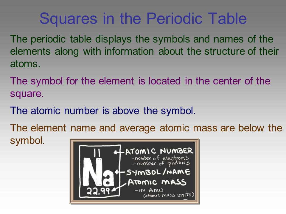 Chapter 6 the periodic table ppt video online download squares in the periodic table urtaz Images