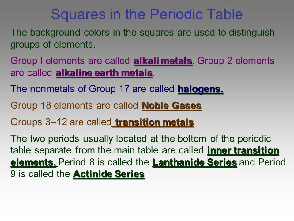 Chapter 6 the periodic table ppt video online download squares in the periodic table urtaz Gallery