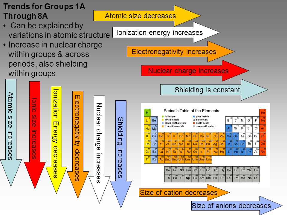 Chapter 6 the periodic table ppt video online download can be explained by variations in atomic structure 48 periodic table urtaz Choice Image
