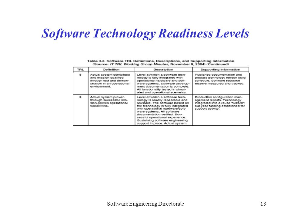 Software Technology Readiness Levels