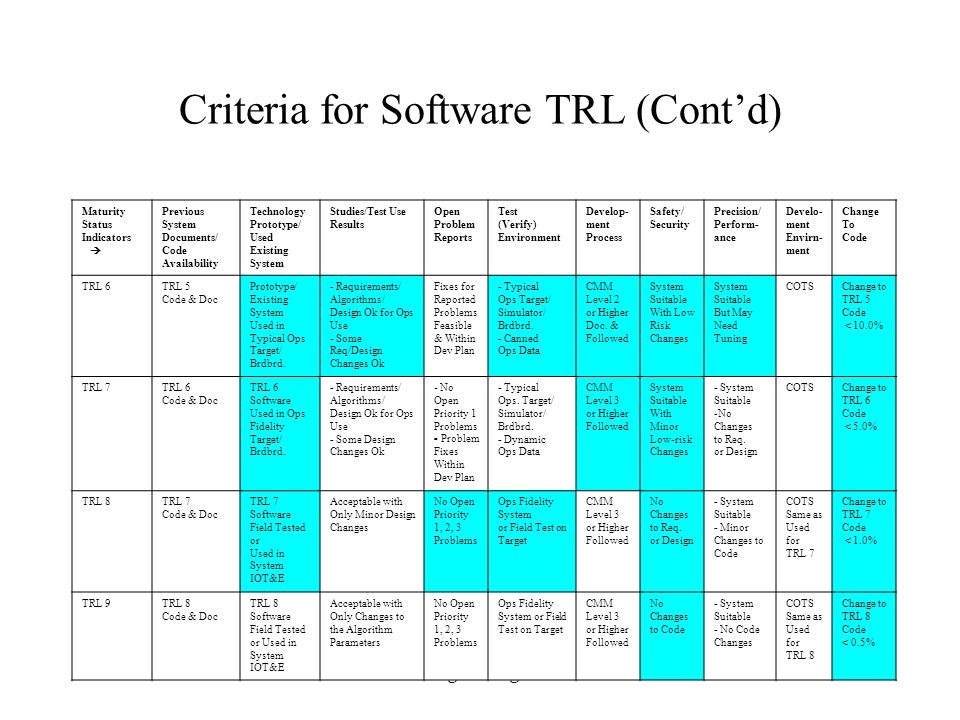 Criteria for Software TRL (Cont'd)