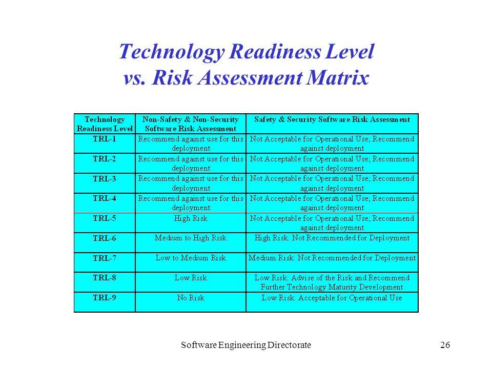 Technology Readiness Level vs. Risk Assessment Matrix